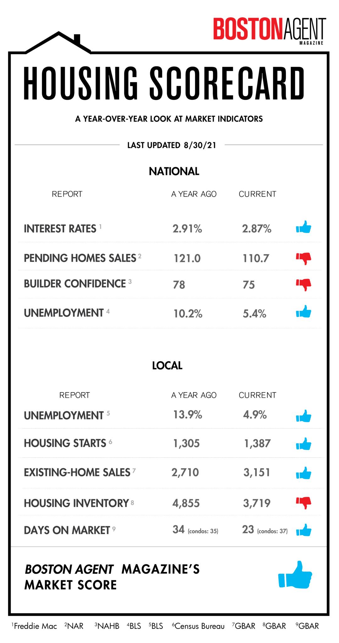 housing scorecard bos 01 scaled